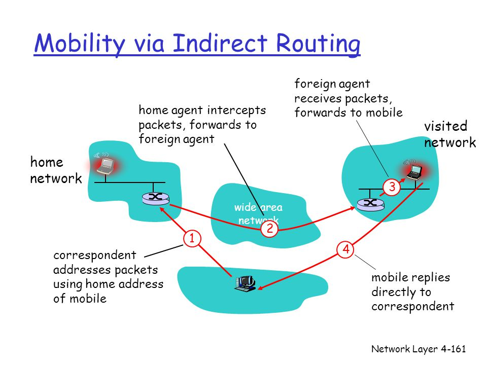 Network Layer4-161 Mobility via Indirect Routing wide area network home network visited network 3 2 4 1 correspondent addresses packets using home add