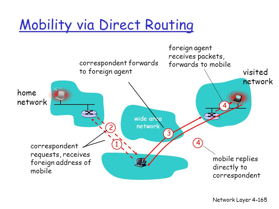 Network Layer4-165 Mobility via Direct Routing wide area network home network visited network 4 2 4 1 correspondent requests, receives foreign address