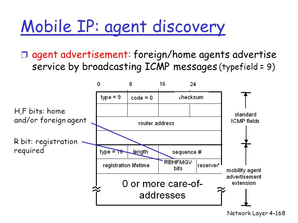 Network Layer4-168 Mobile IP: agent discovery r agent advertisement: foreign/home agents advertise service by broadcasting ICMP messages (typefield =