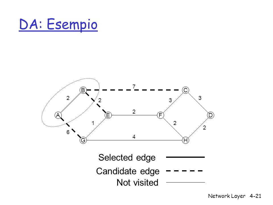 Network Layer4-21 DA: Esempio A B G EF C H D 7 4 2 2 6 1 23 2 3 2 Selected edge Candidate edge Not visited