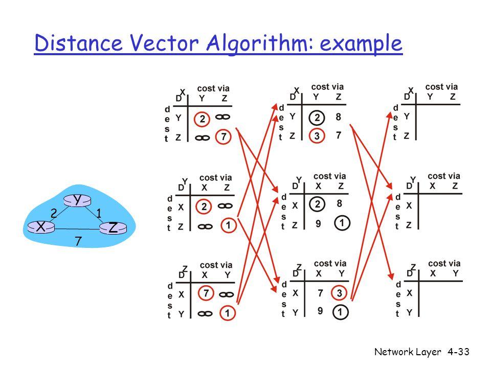 Network Layer4-33 Distance Vector Algorithm: example X Z 1 2 7 Y