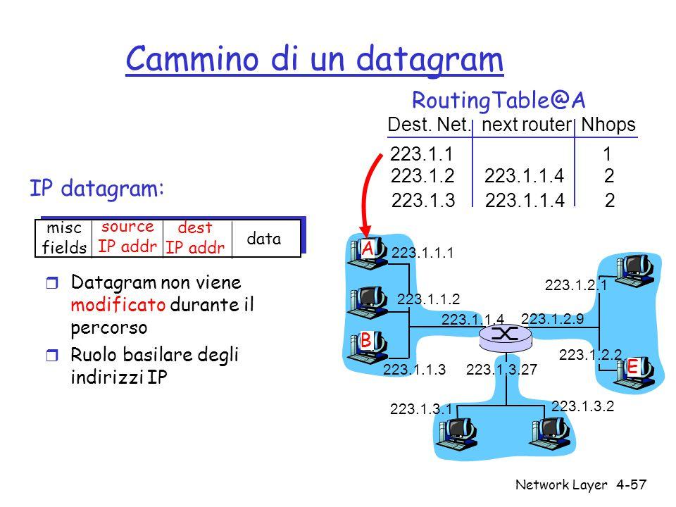 Network Layer4-57 Cammino di un datagram IP datagram: 223.1.1.1 223.1.1.2 223.1.1.3 223.1.1.4 223.1.2.9 223.1.2.2 223.1.2.1 223.1.3.2 223.1.3.1 223.1.