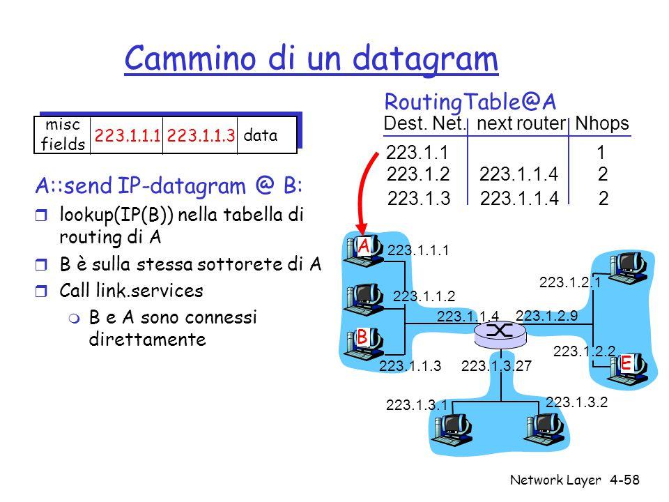 Network Layer4-58 Cammino di un datagram A::send IP-datagram @ B: r lookup(IP(B)) nella tabella di routing di A r B è sulla stessa sottorete di A r Ca