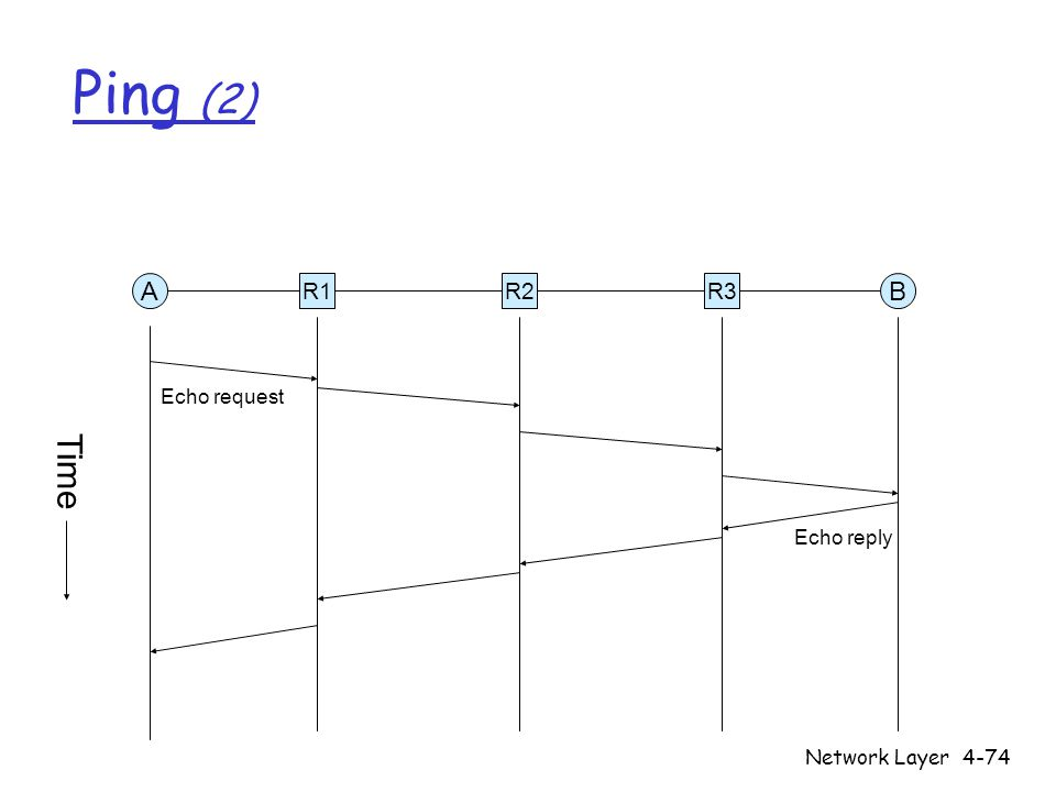 Network Layer4-74 Ping (2) R1R2R3 AB Time Echo request Echo reply
