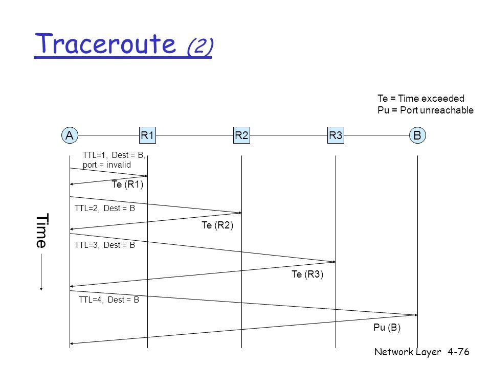 Network Layer4-76 Traceroute (2) R1R2R3 AB TTL=1, Dest = B, port = invalid TTL=2, Dest = B TTL=3, Dest = B TTL=4, Dest = B Te (R1) Te (R2) Te (R3) Pu