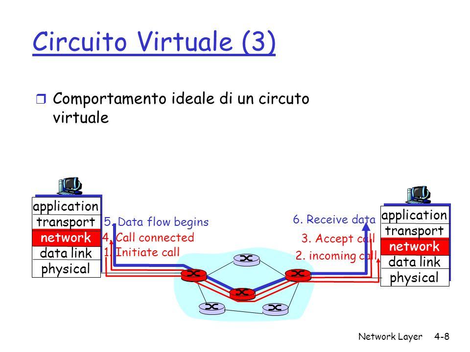Network Layer4-8 Circuito Virtuale (3) r Comportamento ideale di un circuto virtuale application transport network data link physical application tran