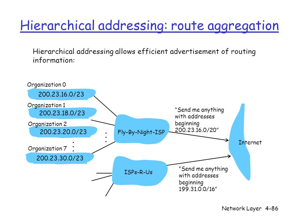 """Network Layer4-86 Hierarchical addressing: route aggregation """"Send me anything with addresses beginning 200.23.16.0/20"""" 200.23.16.0/23200.23.18.0/2320"""