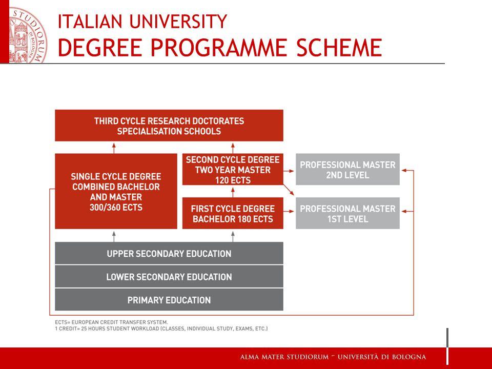 ITALIAN UNIVERSITY DEGREE PROGRAMME SCHEME