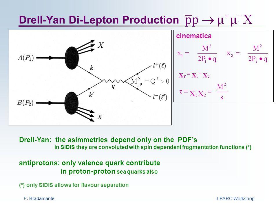 F. BradamanteJ-PARC Workshop Drell-Yan Asymmetries Beam and target polarized
