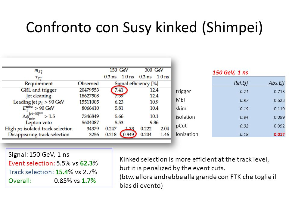 Confronto con Susy kinked (Shimpei) 150 GeV, 1 ns Rel.EffAbs.Eff trigger 0.710.713 MET 0.870.623 skim 0.190.119 isolation 0.840.099 pCut 0.920.092 ion