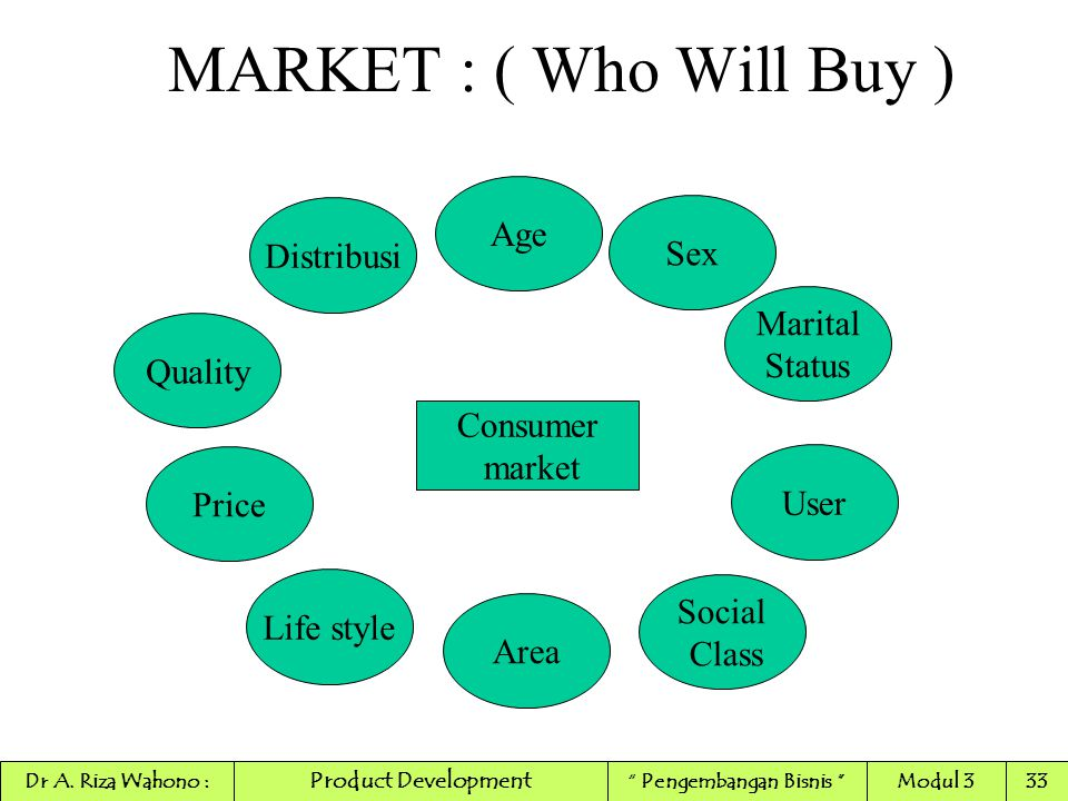 MARKET : ( Who Will Buy ) Consumer market Age Sex Marital Status Area Social Class User Life style Price Quality Distribusi MARKET GROUPING Product De
