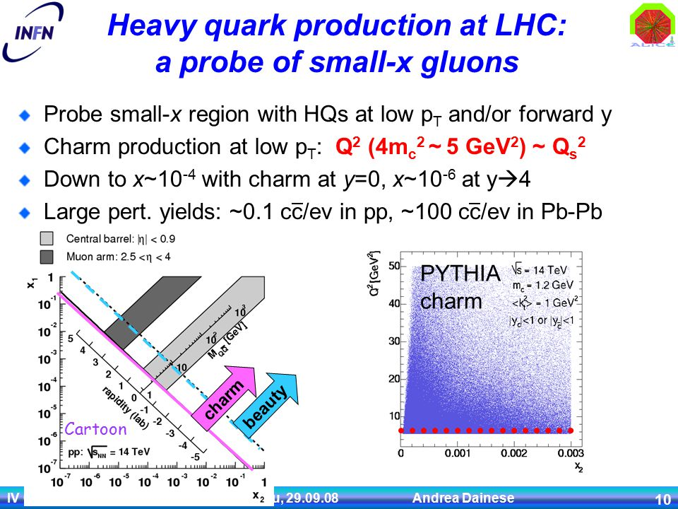 IV Convegno Nazionale Fisica ALICE, Palau, 29.09.08 Andrea Dainese 10 Heavy quark production at LHC: a probe of small-x gluons Probe small-x region with HQs at low p T and/or forward y Charm production at low p T : Q 2 (4m c 2 ~ 5 GeV 2 ) ~ Q s 2 Down to x~10 -4 with charm at y=0, x~10 -6 at y  4 Large pert.
