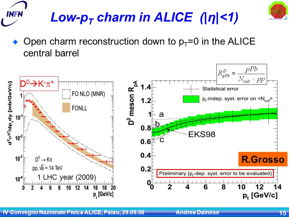 IV Convegno Nazionale Fisica ALICE, Palau, 29.09.08 Andrea Dainese 15 Low-p T charm in ALICE (|η|<1) Open charm reconstruction down to p T =0 in the ALICE central barrel D0K-+D0K-+ 1 LHC year (2009) R.Grosso