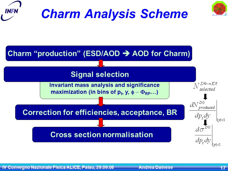 IV Convegno Nazionale Fisica ALICE, Palau, 29.09.08 Andrea Dainese 17 Invariant mass analysis and significance maximization (in bins of p t, y,   RP …) Charm Analysis Scheme Charm production (ESD/AOD  AOD for Charm) Signal selection Correction for efficiencies, acceptance, BR Cross section normalisation
