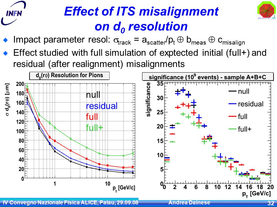 IV Convegno Nazionale Fisica ALICE, Palau, 29.09.08 Andrea Dainese 32 Effect of ITS misalignment on d 0 resolution Impact parameter resol:  track = a scatter /p t  b meas  c misalign Effect studied with full simulation of exptected initial (full+) and residual (after realignment) misalignments null residual full full+