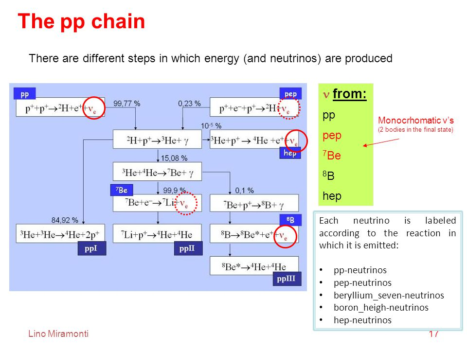 Lino Miramonti17 from: pp pep 7 Be 8 B hep There are different steps in which energy (and neutrinos) are produced Monocrhomatic ν's (2 bodies in the final state) The pp chain Each neutrino is labeled according to the reaction in which it is emitted: pp-neutrinos pep-neutrinos beryllium_seven-neutrinos boron_heigh-neutrinos hep-neutrinos