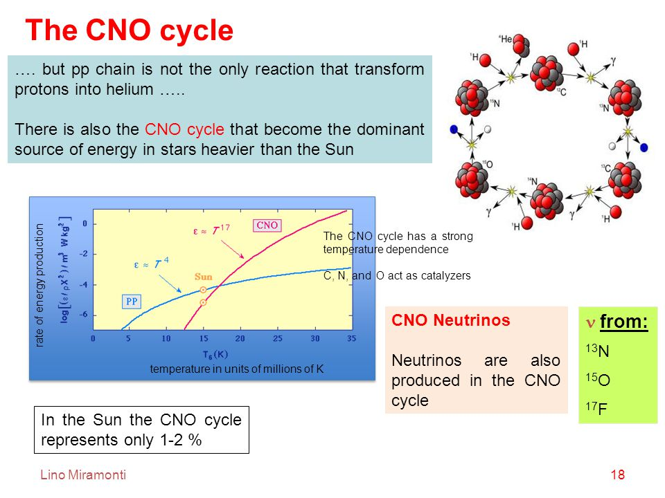 Lino Miramonti18 …. but pp chain is not the only reaction that transform protons into helium …..