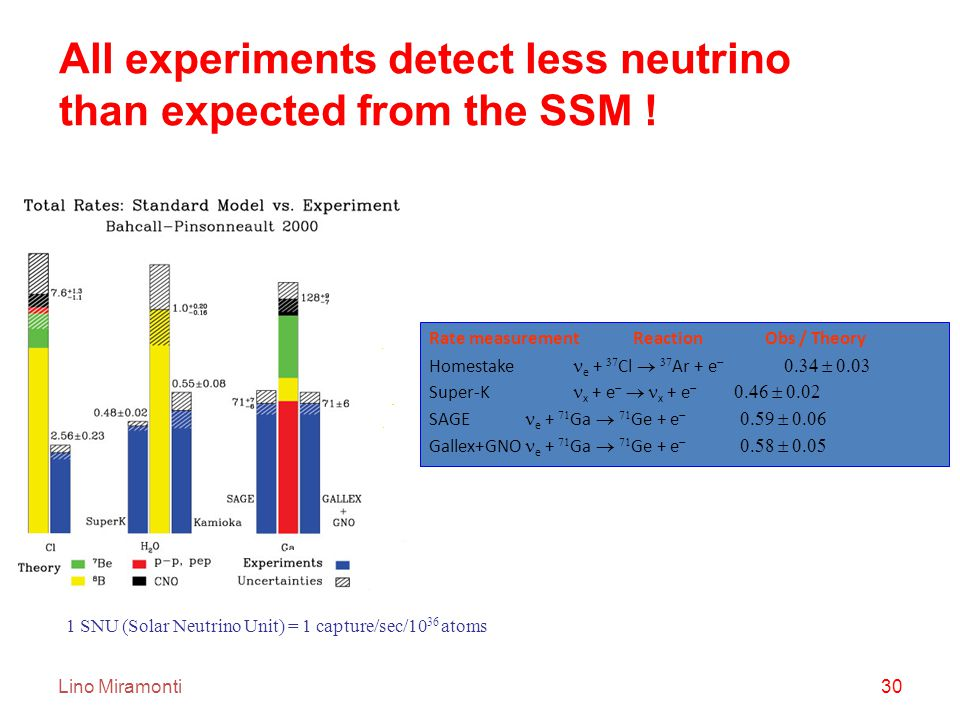 Lino Miramonti30 All experiments detect less neutrino than expected from the SSM .