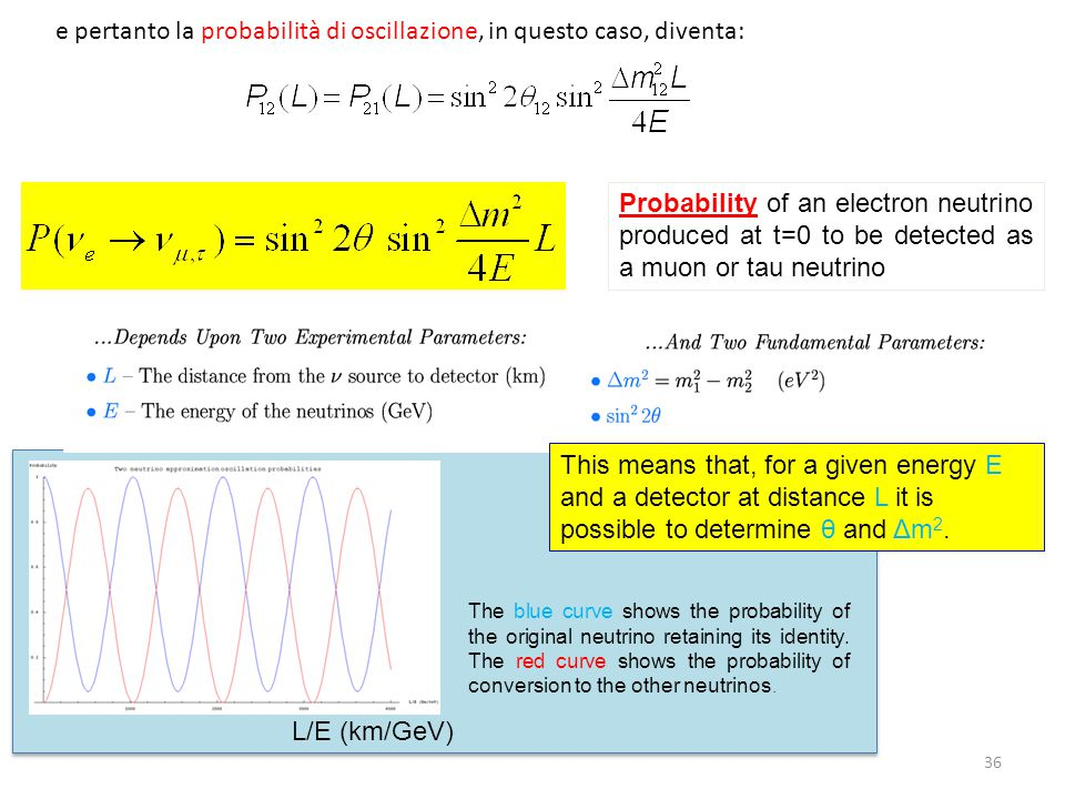 36 e pertanto la probabilità di oscillazione, in questo caso, diventa: Probability of an electron neutrino produced at t=0 to be detected as a muon or tau neutrino The blue curve shows the probability of the original neutrino retaining its identity.
