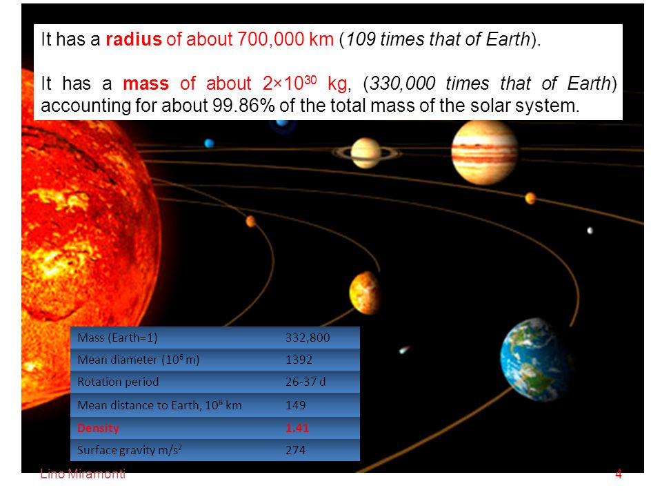 Lino Miramonti4 It has a radius of about 700,000 km (109 times that of Earth).