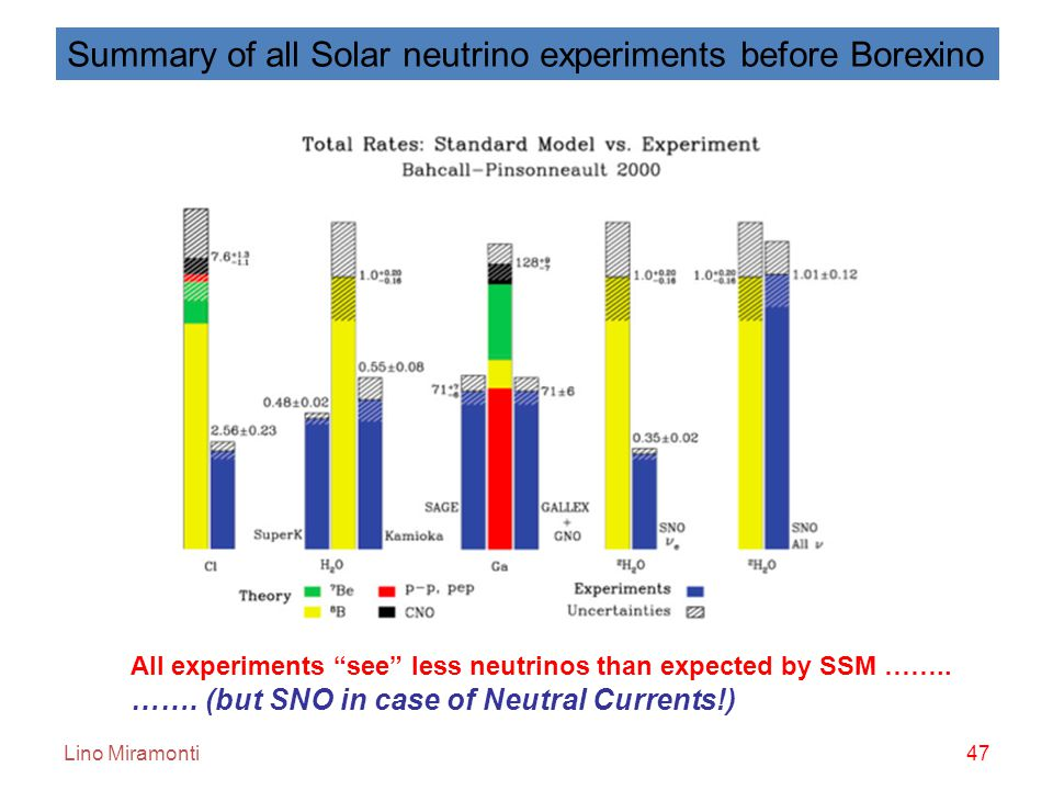 Lino Miramonti47 Summary of all Solar neutrino experiments before Borexino All experiments see less neutrinos than expected by SSM ……..