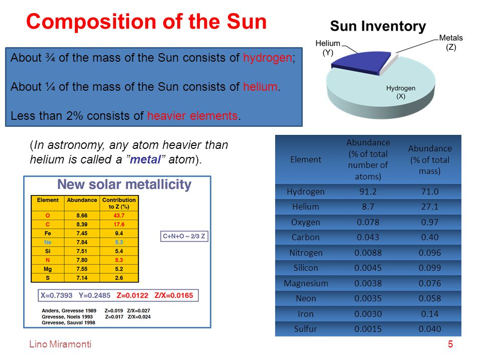 Lino Miramonti5 About ¾ of the mass of the Sun consists of hydrogen; About ¼ of the mass of the Sun consists of helium.