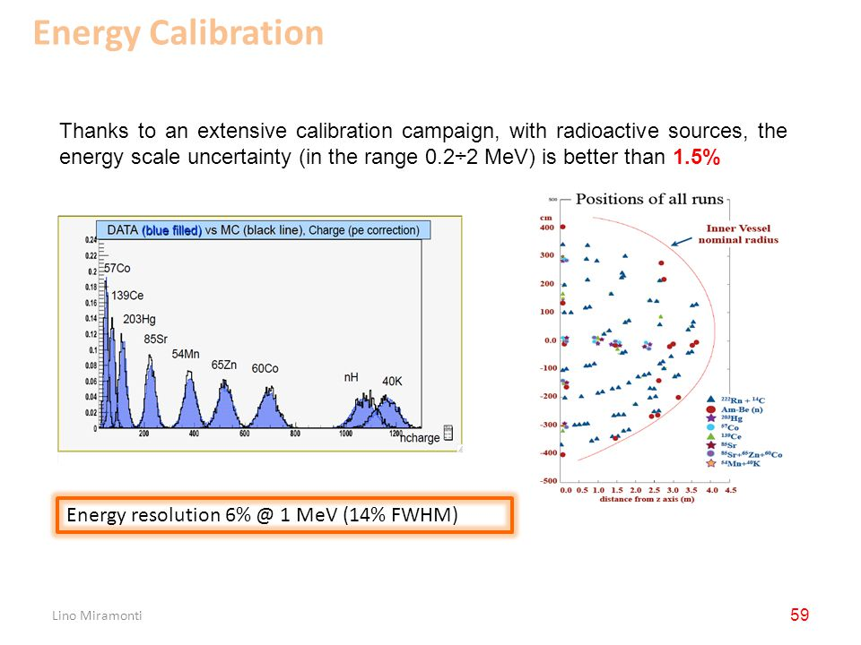 Lino Miramonti 59 Energy resolution 6% @ 1 MeV (14% FWHM) Thanks to an extensive calibration campaign, with radioactive sources, the energy scale uncertainty (in the range 0.2÷2 MeV) is better than 1.5% Energy Calibration