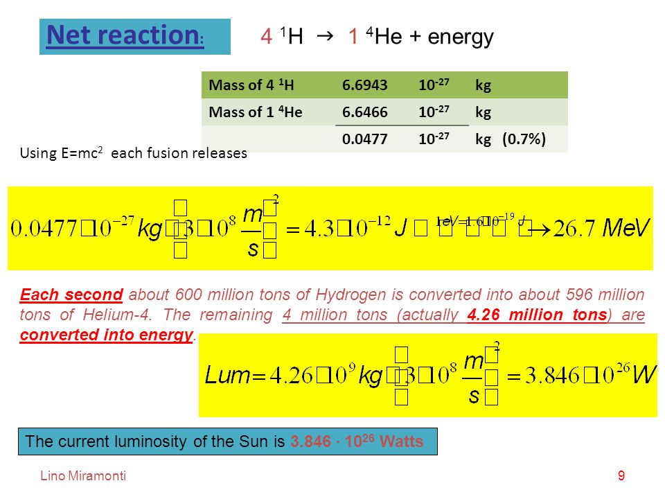 Lino Miramonti9 Net reaction : 4 1 H  1 4 He + energy Mass of 4 1 H6.694310 -27 kg Mass of 1 4 He6.646610 -27 kg 0.047710 -27 kg (0.7%) Using E=mc 2 each fusion releases Each second about 600 million tons of Hydrogen is converted into about 596 million tons of Helium-4.