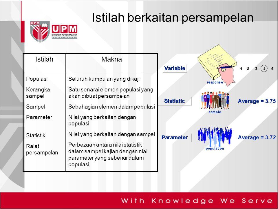 Istilah berkaitan persampelan IstilahMakna Populasi Kerangka sampel Sampel Parameter Statistik Ralat persampelan Seluruh kumpulan yang dikaji Satu sen