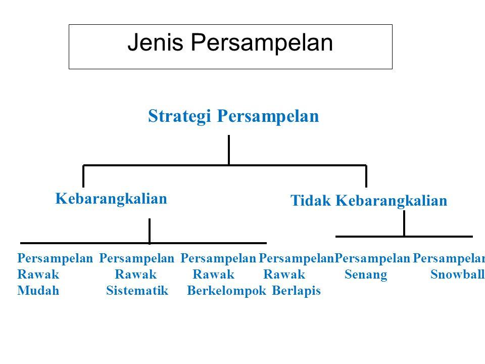 Jenis Persampelan Strategi Persampelan Kebarangkalian Tidak Kebarangkalian Persampelan Persampelan Rawak Rawak Mudah Sistematik Berkelompok Berlapis P