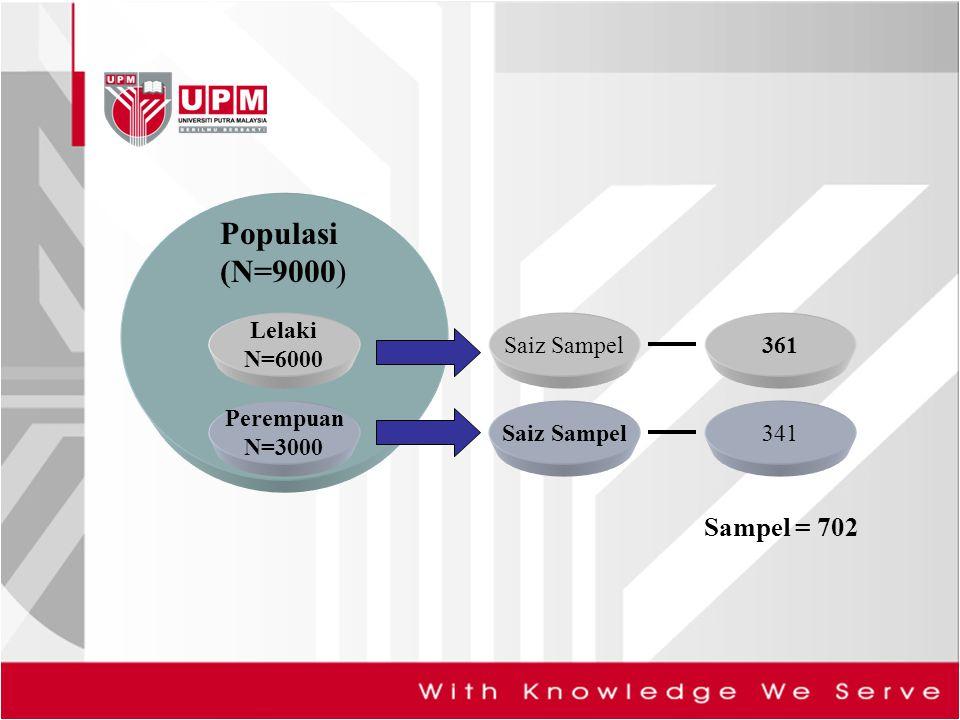 Lelaki N=6000 Perempuan N=3000 Populasi (N=9000) Saiz Sampel361 Saiz Sampel341 Sampel = 702