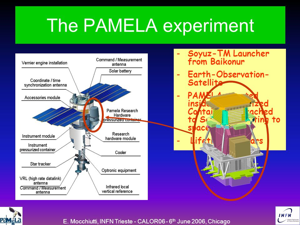E. Mocchiutti, INFN Trieste - CALOR06 - 6 th June 2006, Chicago The PAMELA experiment -Soyuz-TM Launcher from Baikonur -Earth-Observation- Satellite -