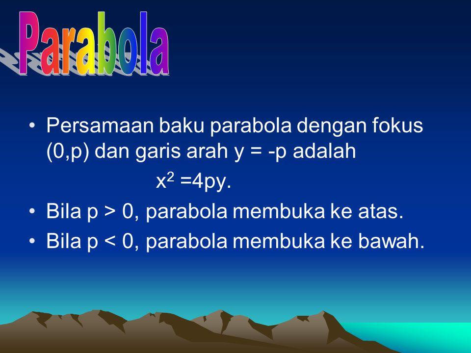 Persamaan baku parabola dengan fokus (0,p) dan garis arah y = -p adalah x 2 =4py.