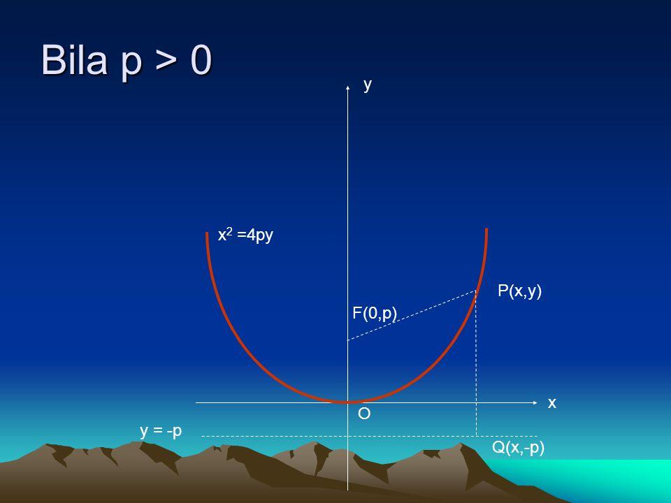 Bila p > 0 x 2 =4py P(x,y) Q(x,-p) F(0,p) y = -p O x y