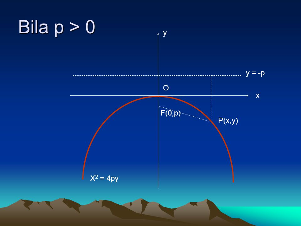 Bila p > 0 y x P(x,y) O F(0,p) y = -p X 2 = 4py