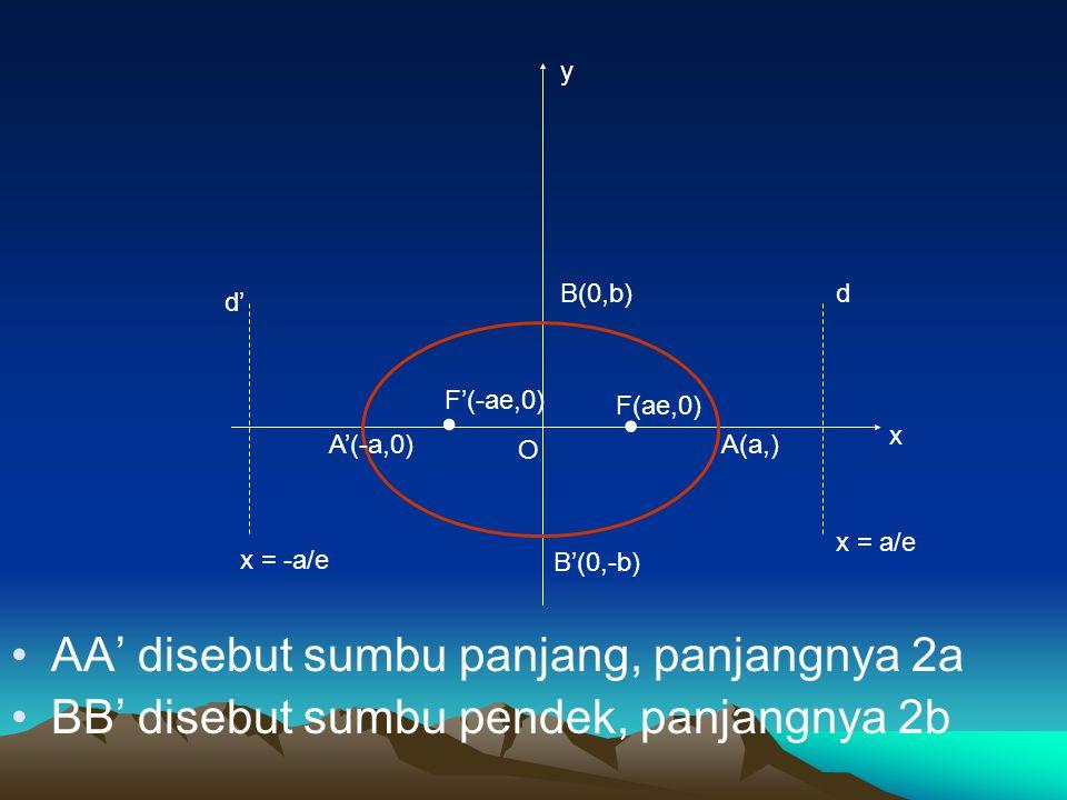 AA' disebut sumbu panjang, panjangnya 2a BB' disebut sumbu pendek, panjangnya 2b d' d x y O x = -a/e x = a/e A(a,)A'(-a,0) F(ae,0) F'(-ae,0) B(0,b) B'(0,-b)