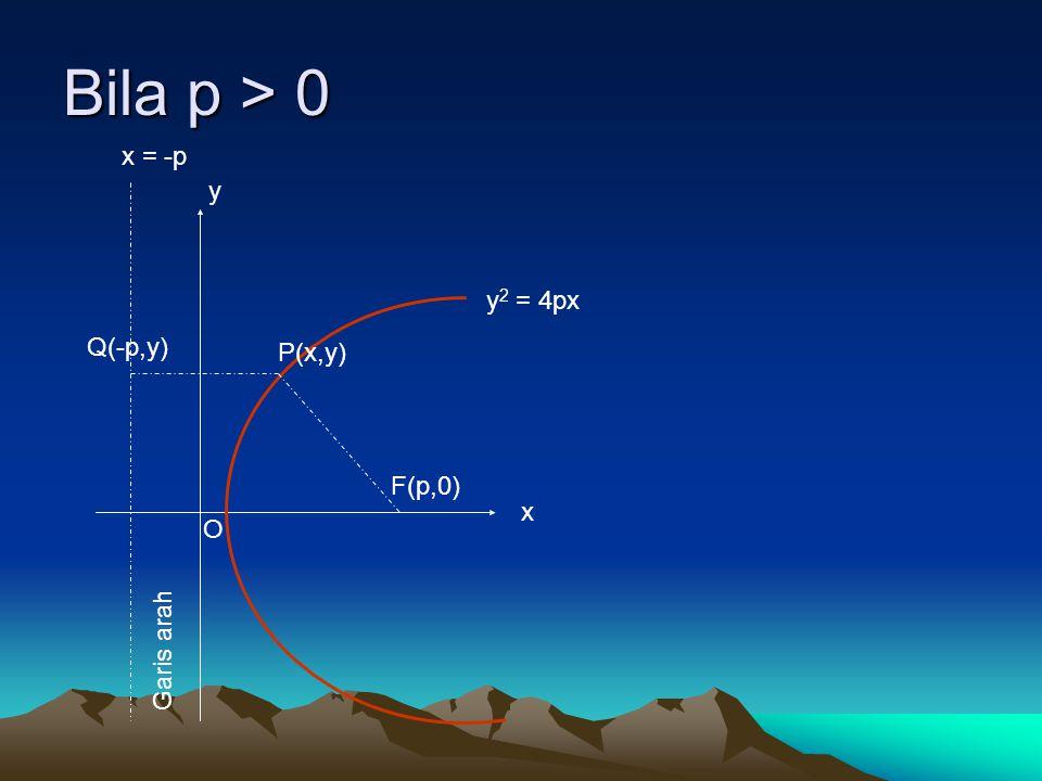Bila p > 0 F(p,0) P(x,y) y 2 = 4px Garis arah Q(-p,y) x = -p O x y