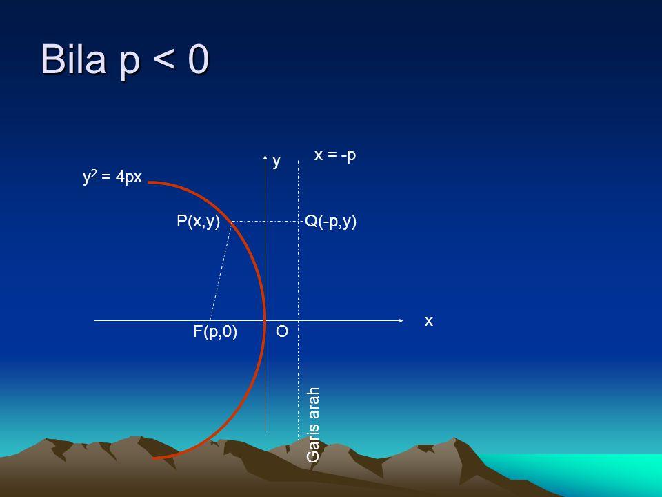 Bila p < 0 x y Garis arah Q(-p,y) x = -p O P(x,y) F(p,0) y 2 = 4px
