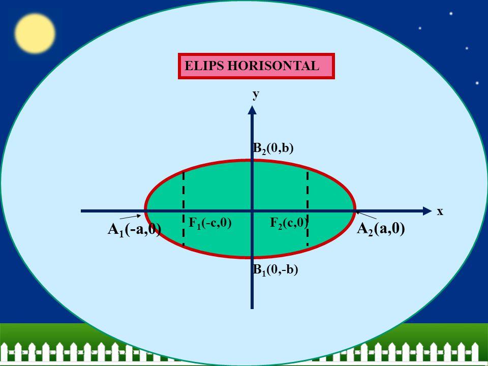 ELIPS HORISONTAL F 1 (-c,0)F 2 (c,0) A 2 (a,0) A 1 (-a,0) B 2 (0,b) B 1 (0,-b) x y