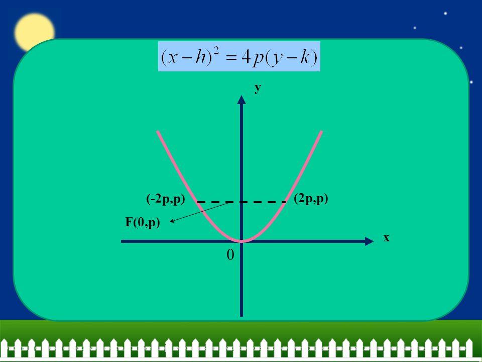x y 0 F(0,p) (2p,p) (-2p,p)