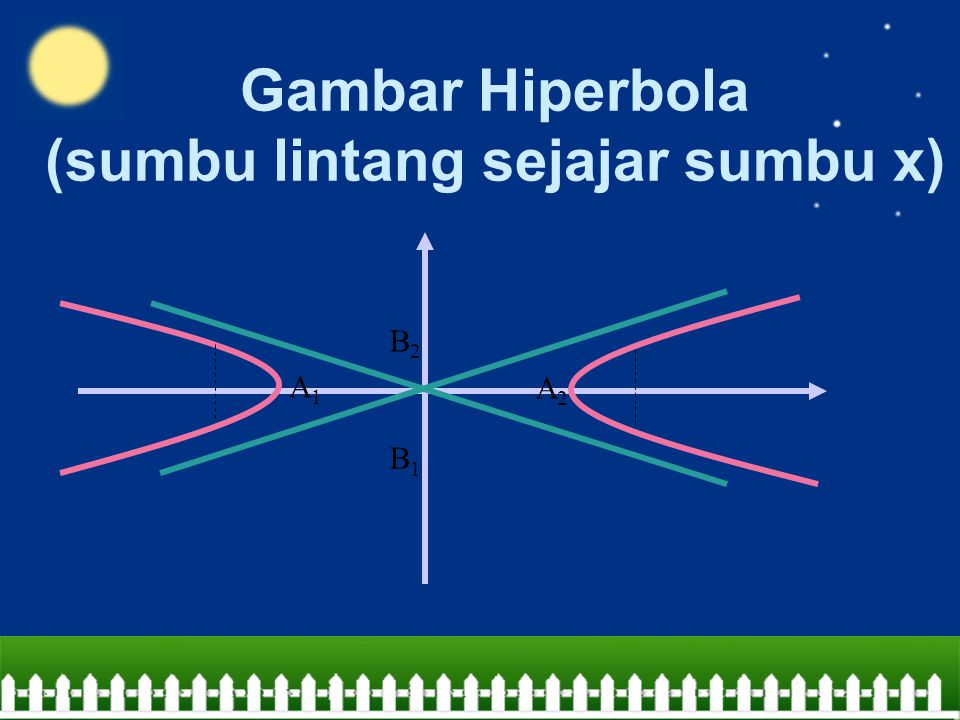 Gambar Hiperbola (sumbu lintang sejajar sumbu x) B2B2 B1B1 A1A1 A2A2