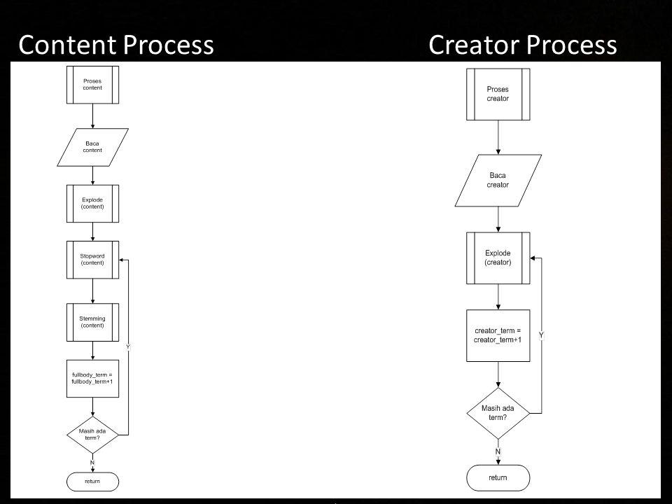 Content Process Creator Process