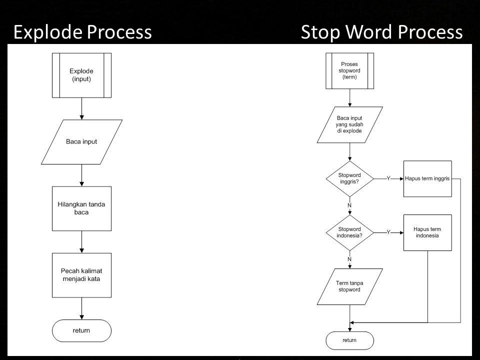 Explode Process Stop Word Process