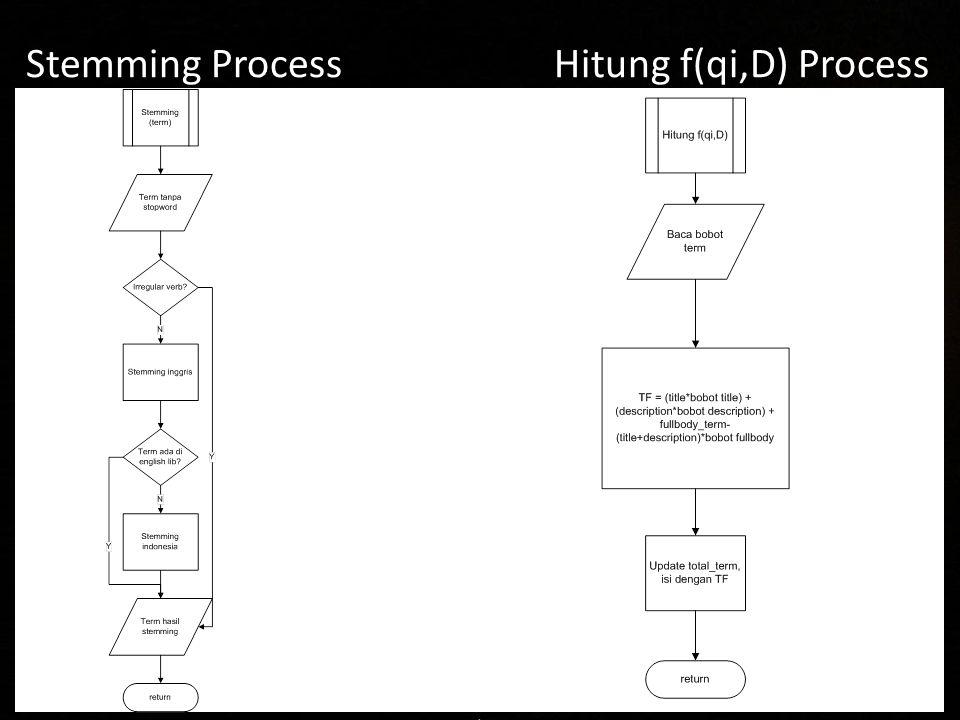 Stemming Process Hitung f(qi,D) Process