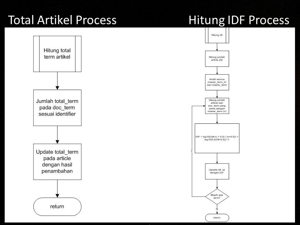 Total Artikel Process Hitung IDF Process