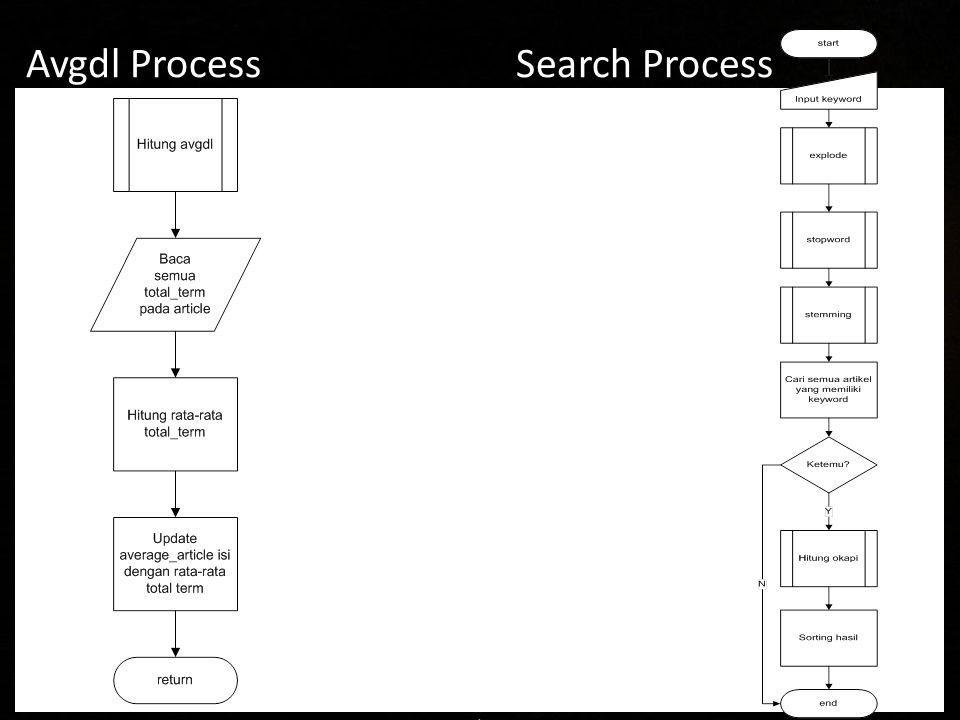 Avgdl Process Search Process