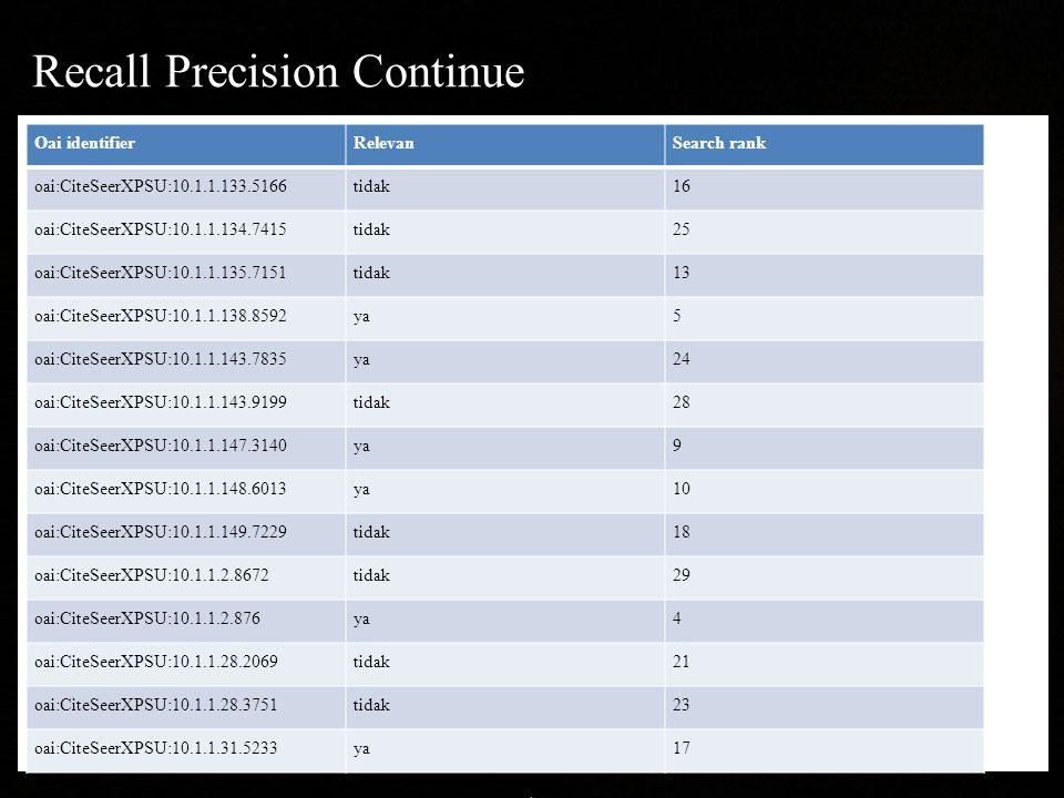 Recall Precision Continue Oai identifierRelevanSearch rank oai:CiteSeerXPSU:10.1.1.133.5166tidak16 oai:CiteSeerXPSU:10.1.1.134.7415tidak25 oai:CiteSeerXPSU:10.1.1.135.7151tidak13 oai:CiteSeerXPSU:10.1.1.138.8592ya5 oai:CiteSeerXPSU:10.1.1.143.7835ya24 oai:CiteSeerXPSU:10.1.1.143.9199tidak28 oai:CiteSeerXPSU:10.1.1.147.3140ya9 oai:CiteSeerXPSU:10.1.1.148.6013ya10 oai:CiteSeerXPSU:10.1.1.149.7229tidak18 oai:CiteSeerXPSU:10.1.1.2.8672tidak29 oai:CiteSeerXPSU:10.1.1.2.876ya4 oai:CiteSeerXPSU:10.1.1.28.2069tidak21 oai:CiteSeerXPSU:10.1.1.28.3751tidak23 oai:CiteSeerXPSU:10.1.1.31.5233ya17