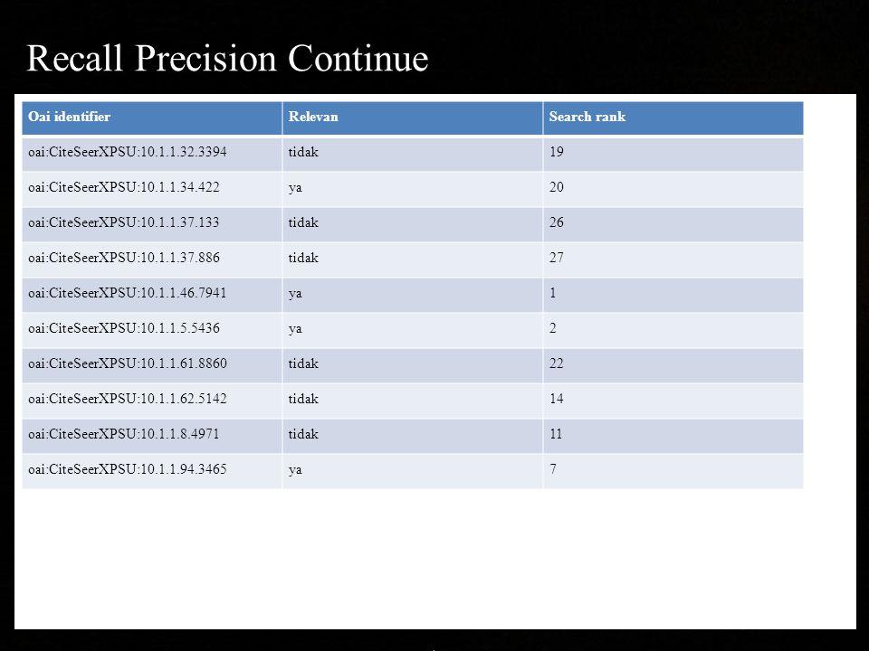 Recall Precision Continue Oai identifierRelevanSearch rank oai:CiteSeerXPSU:10.1.1.32.3394tidak19 oai:CiteSeerXPSU:10.1.1.34.422ya20 oai:CiteSeerXPSU:10.1.1.37.133tidak26 oai:CiteSeerXPSU:10.1.1.37.886tidak27 oai:CiteSeerXPSU:10.1.1.46.7941ya1 oai:CiteSeerXPSU:10.1.1.5.5436ya2 oai:CiteSeerXPSU:10.1.1.61.8860tidak22 oai:CiteSeerXPSU:10.1.1.62.5142tidak14 oai:CiteSeerXPSU:10.1.1.8.4971tidak11 oai:CiteSeerXPSU:10.1.1.94.3465ya7