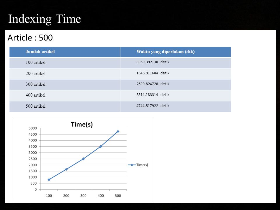 Article : 500 Indexing Time Jumlah artikelWaktu yang diperlukan (dtk) 100 artikel 805.1392138 detik 200 artikel 1646.911684 detik 300 artikel 2509.824728 detik 400 artikel 3514.183314 detik 500 artikel 4744.517922 detik
