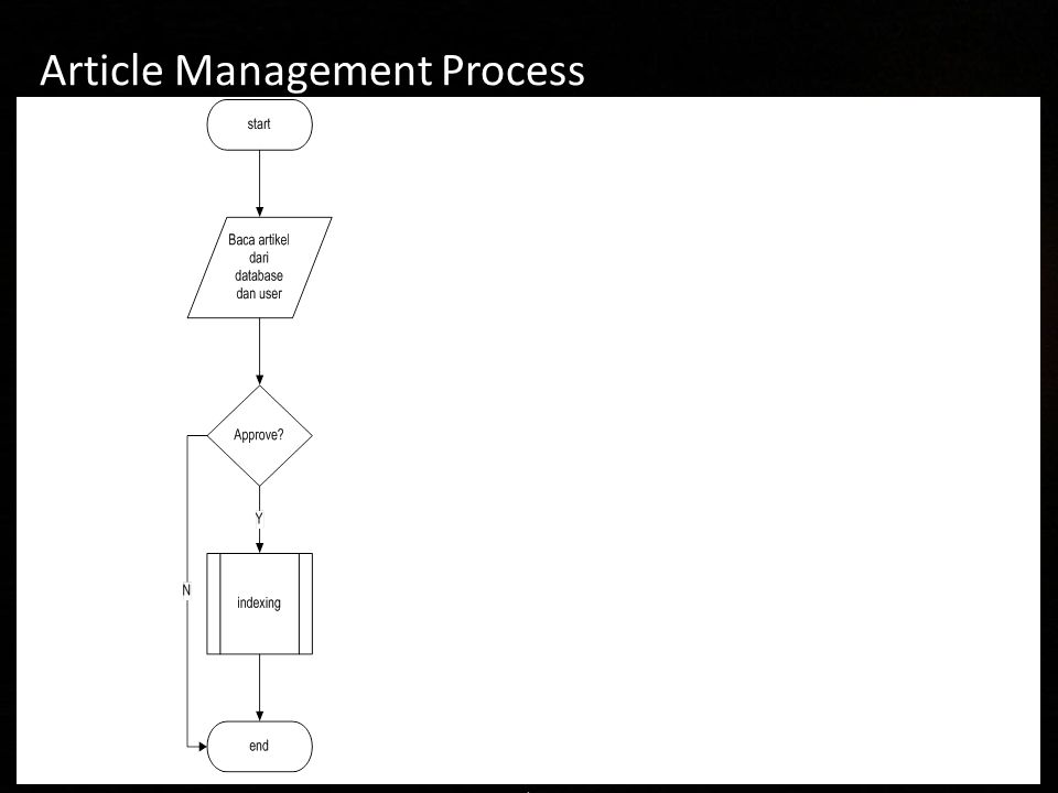 Article Management Process